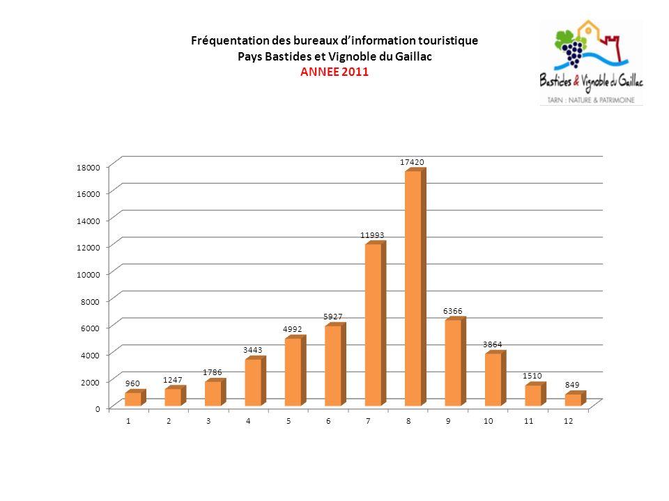 Fréquentation des bureaux d'information touristique Pays Bastides et Vignoble du Gaillac ANNEE 2011