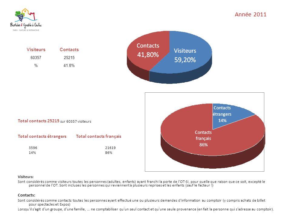 Année 2011 Total contacts 25215 sur 60357 visiteurs