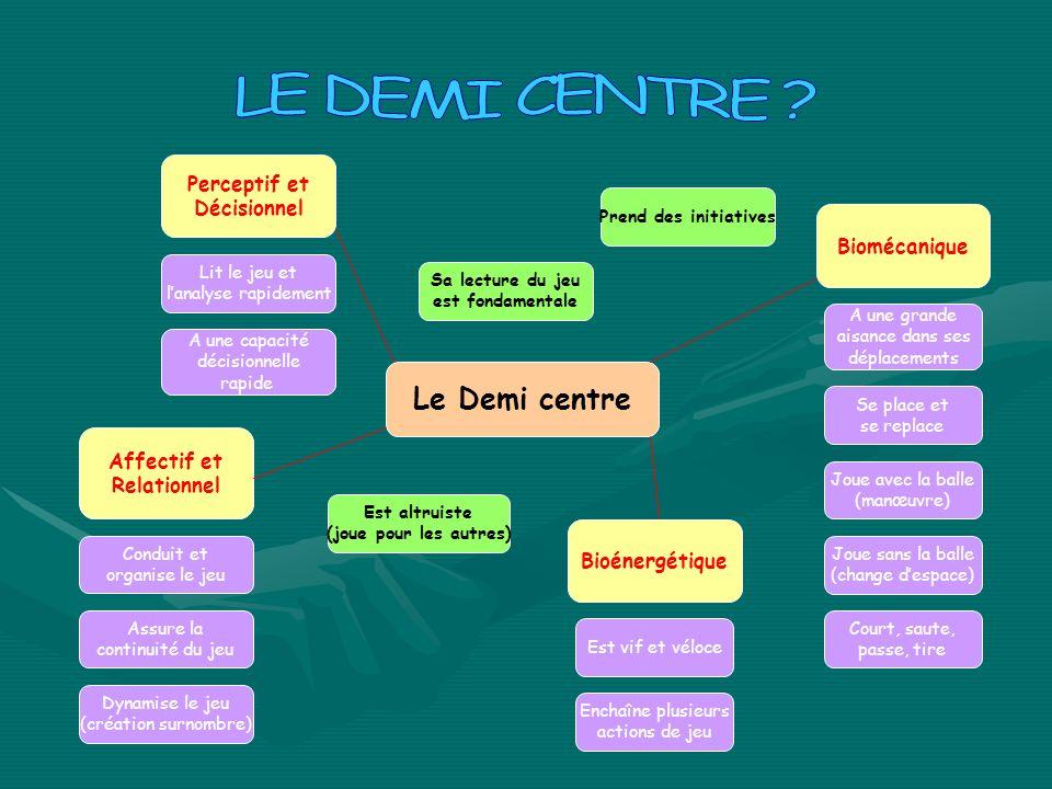 LE DEMI CENTRE Le Demi centre Perceptif et Décisionnel Biomécanique