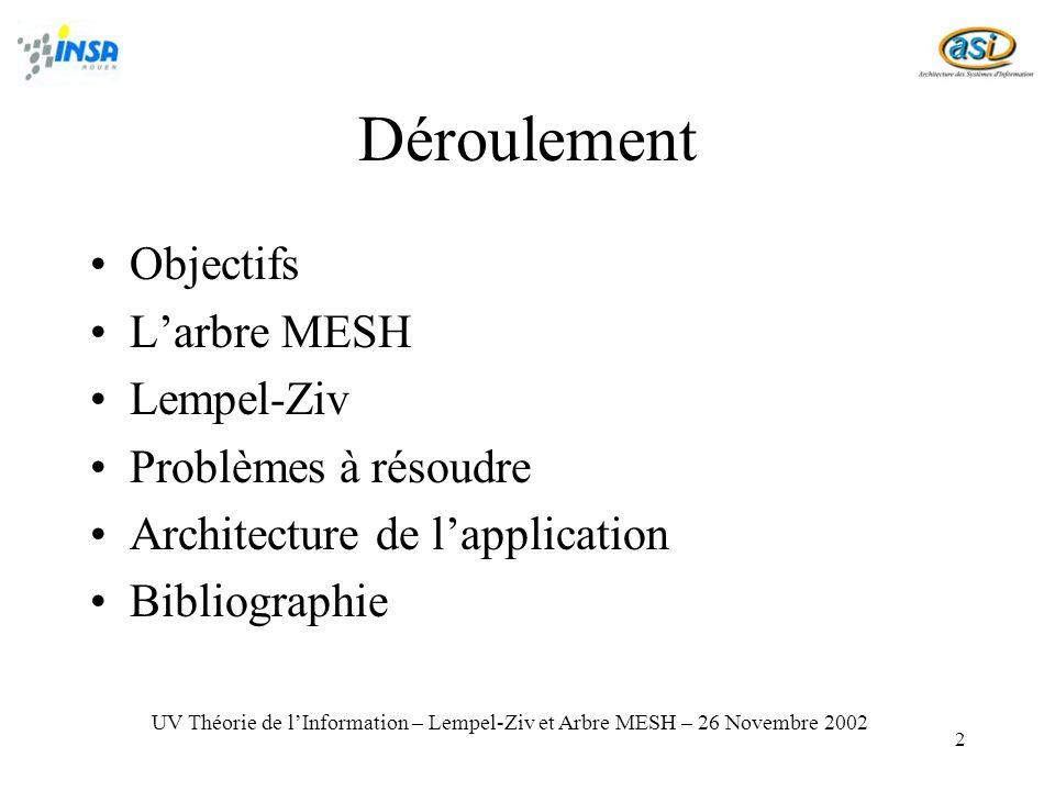 Déroulement Objectifs L'arbre MESH Lempel-Ziv Problèmes à résoudre