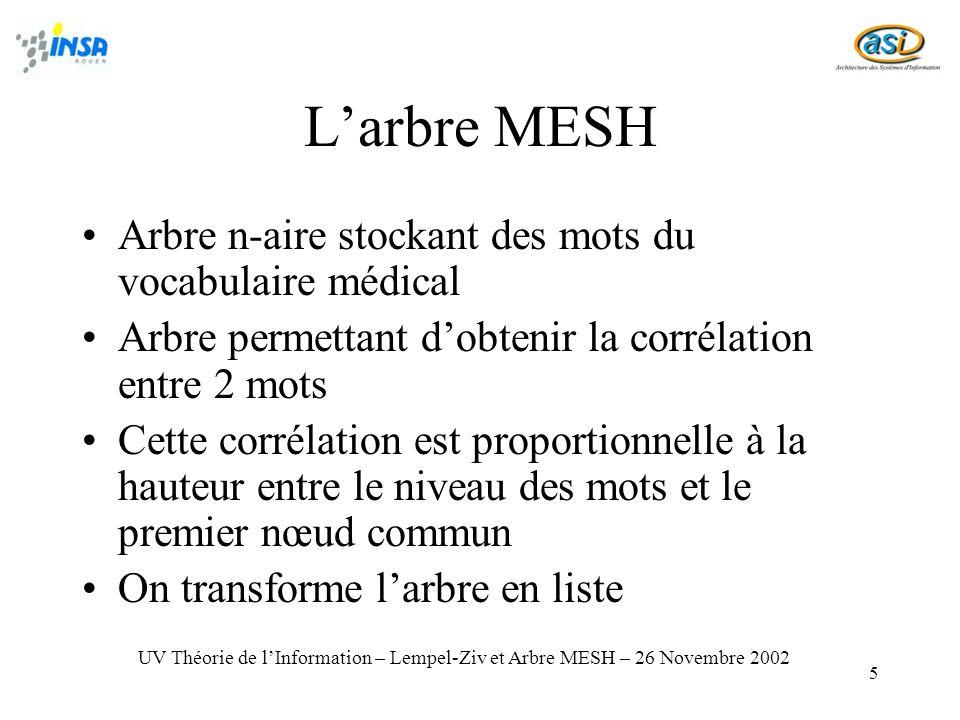 L'arbre MESH Arbre n-aire stockant des mots du vocabulaire médical