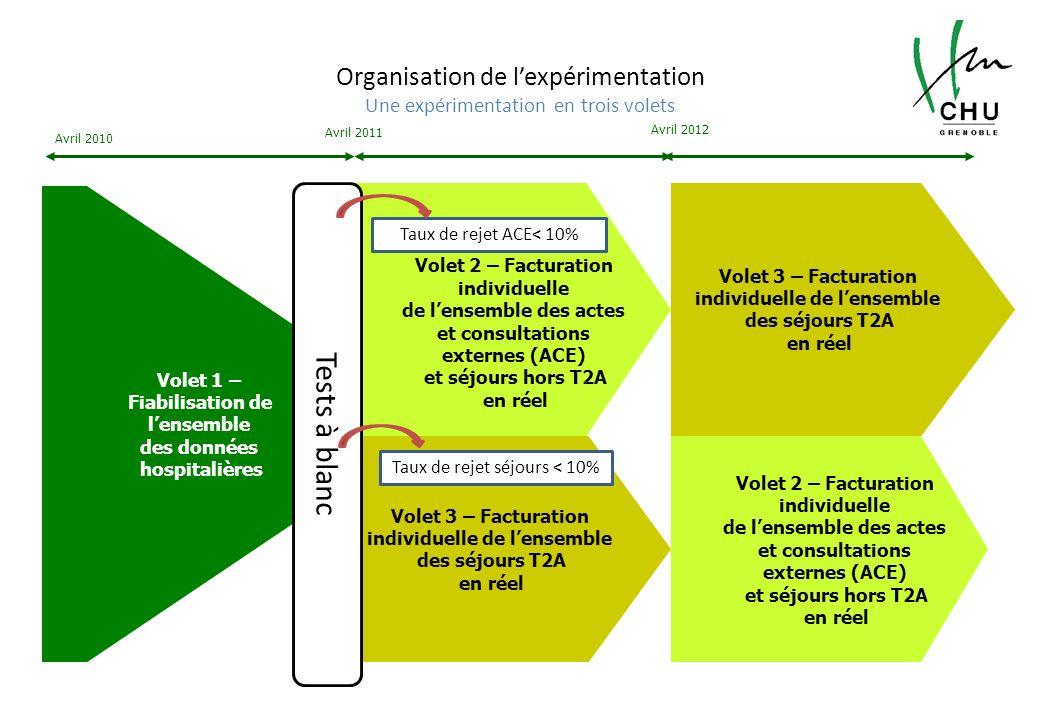 Organisation de l'expérimentation Une expérimentation en trois volets