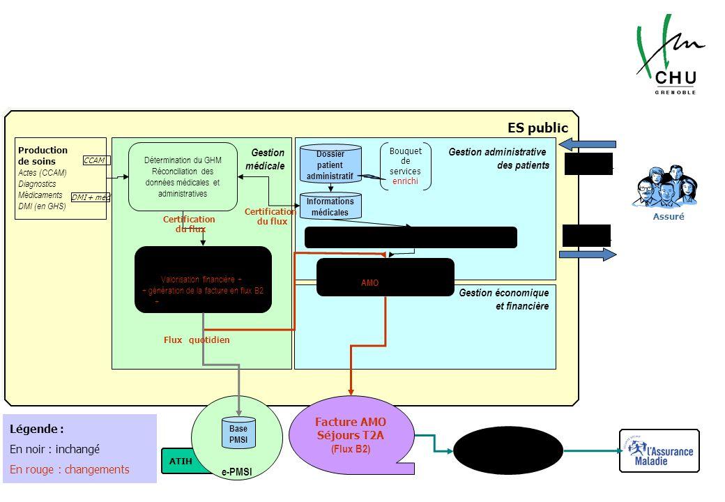 Schéma de fonctionnement de la facturation