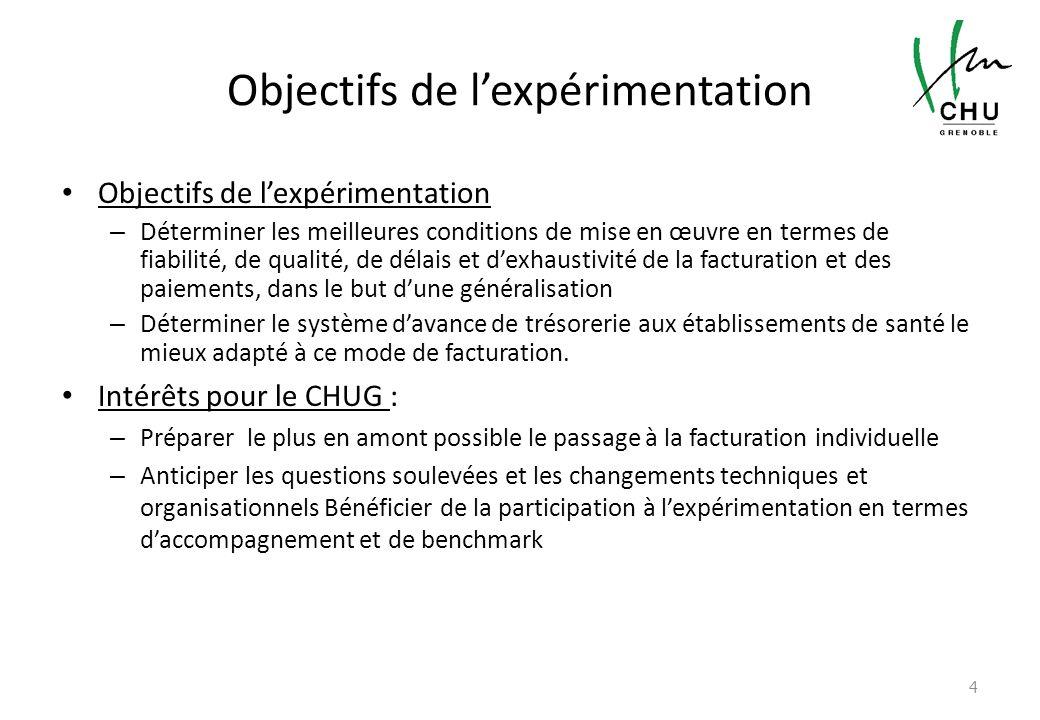 Objectifs de l'expérimentation