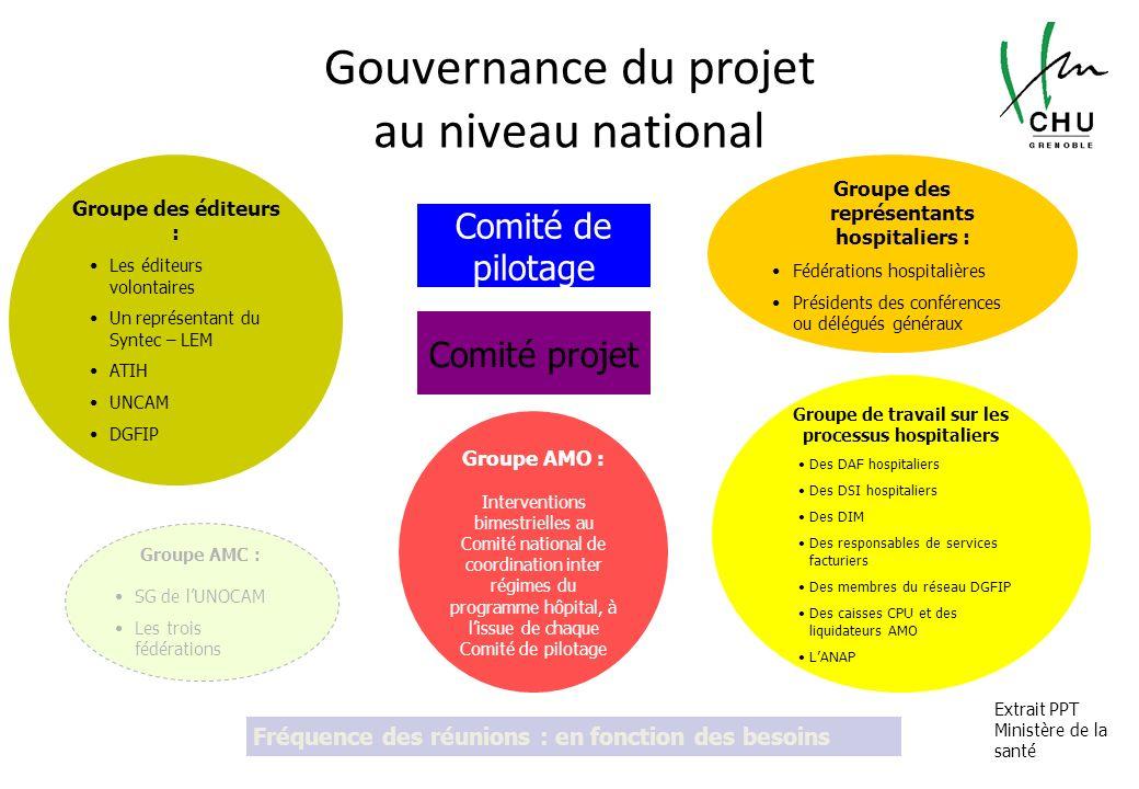 Gouvernance du projet au niveau national