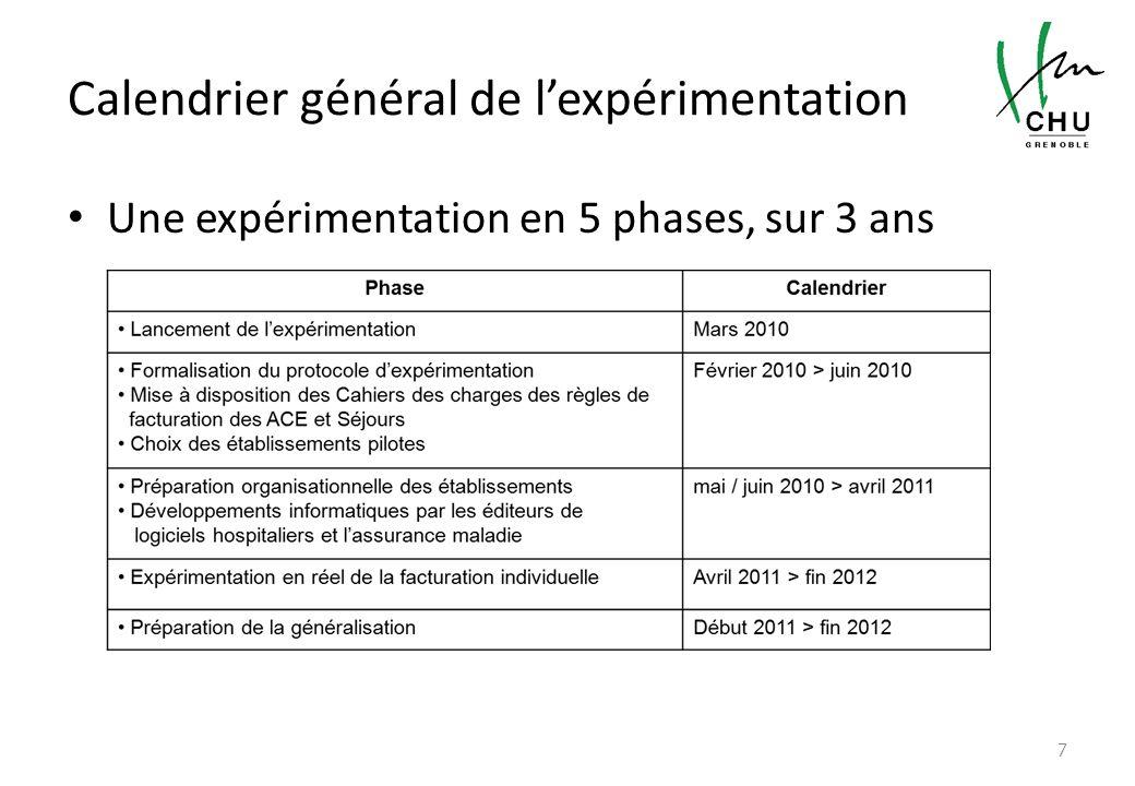 Calendrier général de l'expérimentation