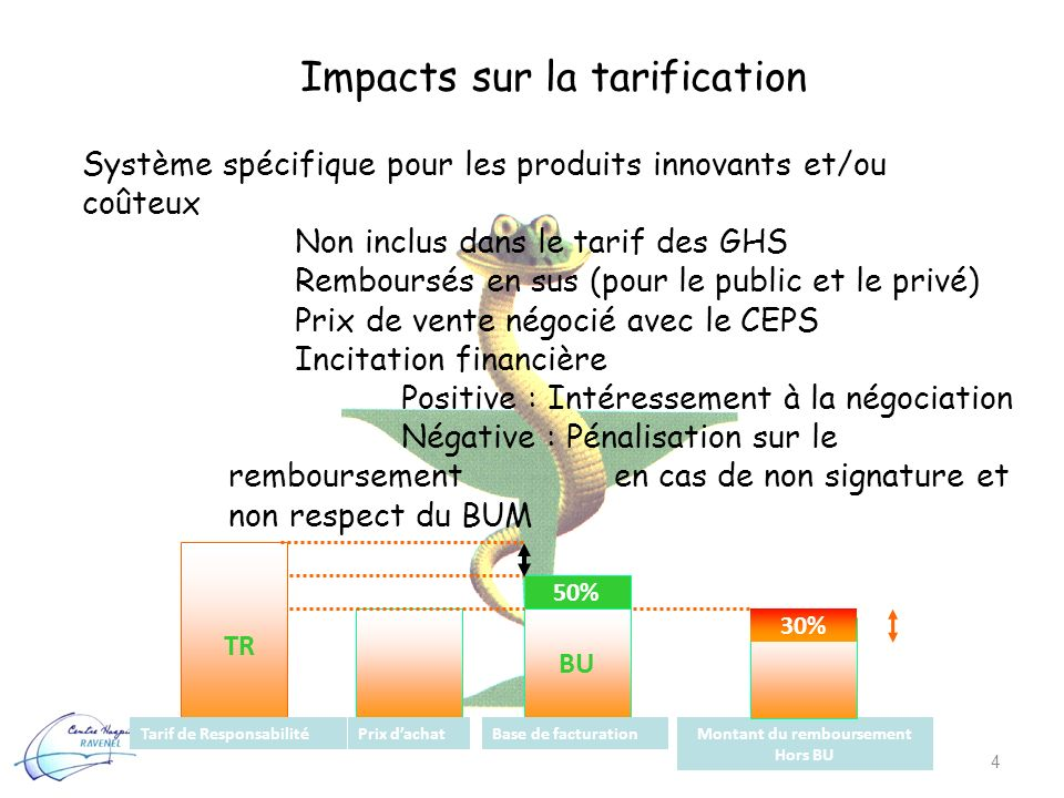 Impacts sur la tarification