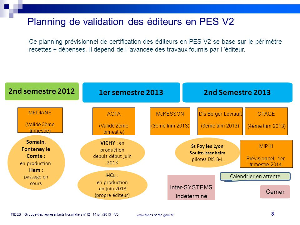 Planning de validation des éditeurs en PES V2