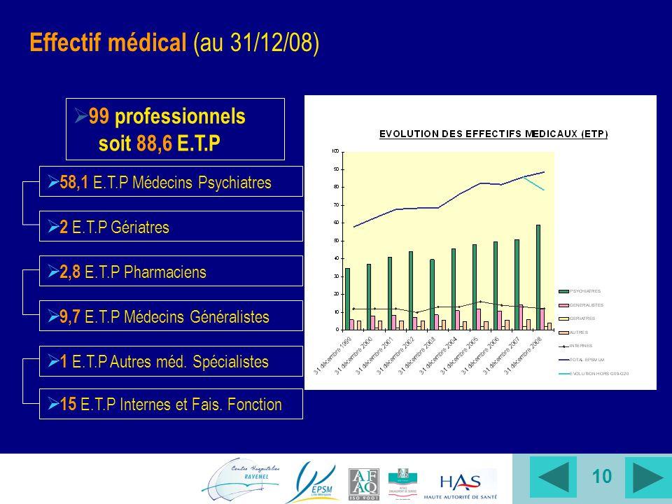 Effectif médical (au 31/12/08)