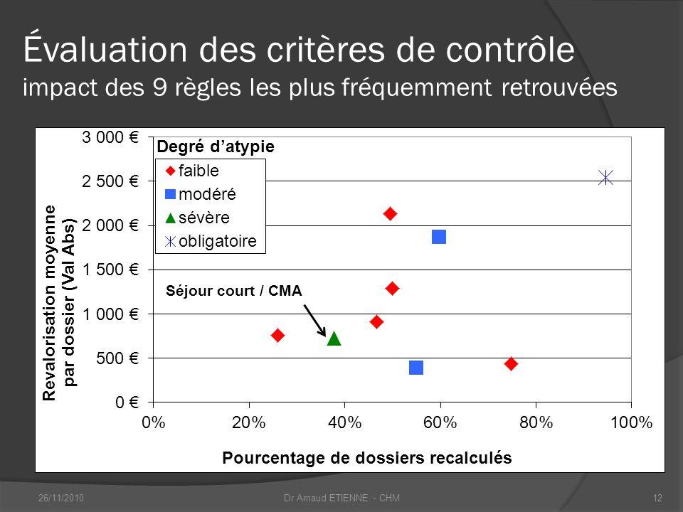 Évaluation des critères de contrôle impact des 9 règles les plus fréquemment retrouvées