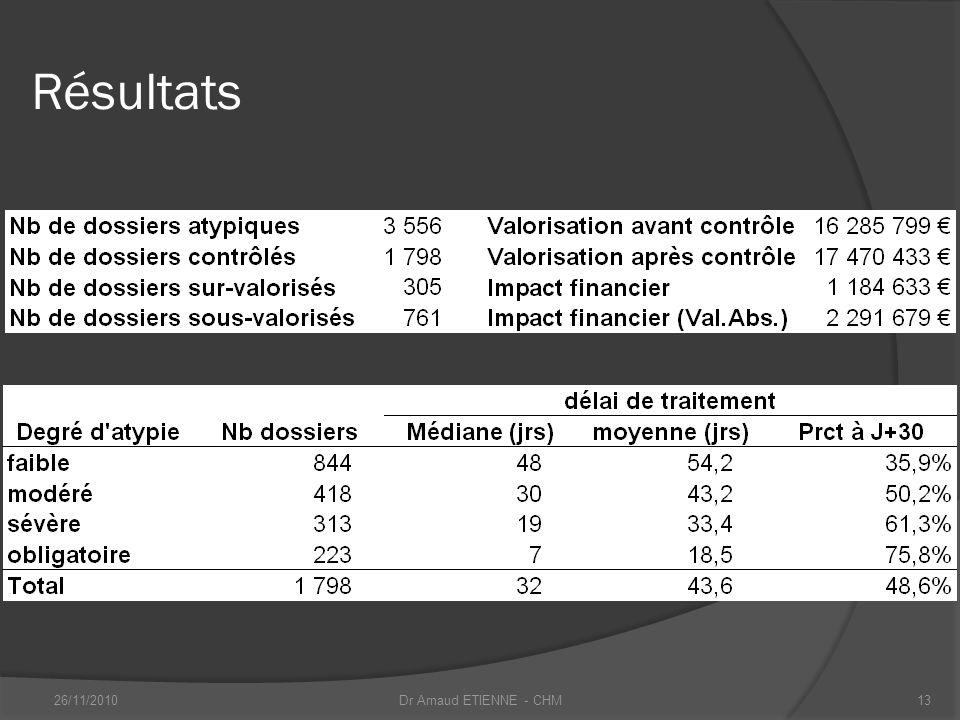 Résultats 26/11/2010 Dr Arnaud ETIENNE - CHM