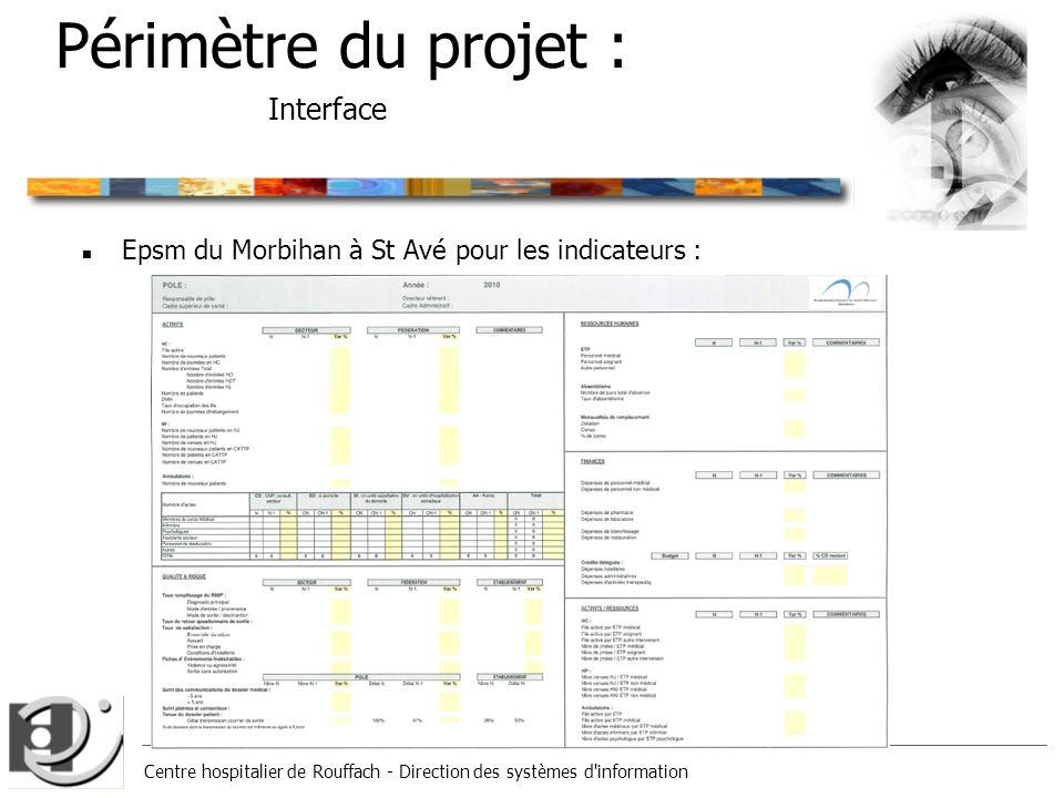 Périmètre du projet : Interface