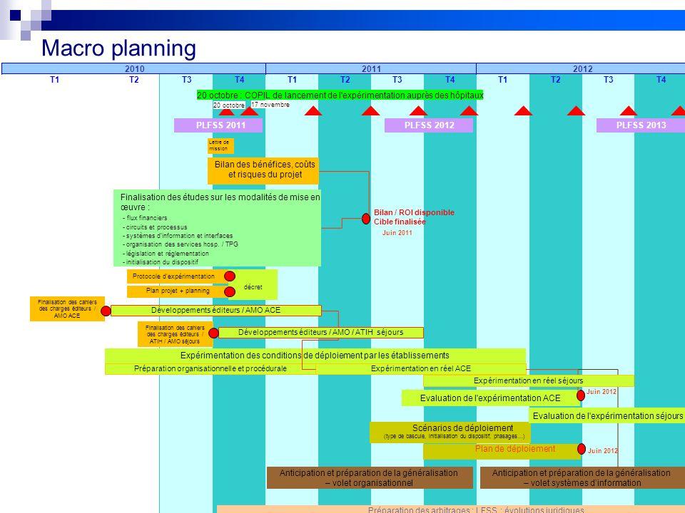Macro planning T2. T3. T4. T1. 2011. 2012. 2010. 20 octobre : COPIL de lancement de l expérimentation auprès des hôpitaux.