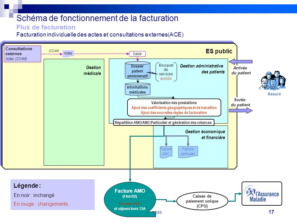 Schéma de fonctionnement de la facturation Flux de facturation Facturation individuelle des actes et consultations externes(ACE)