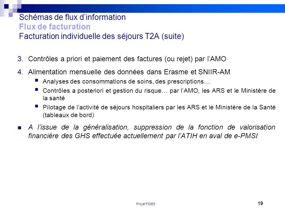 Schémas de flux d'information Flux de facturation Facturation individuelle des séjours T2A (suite)
