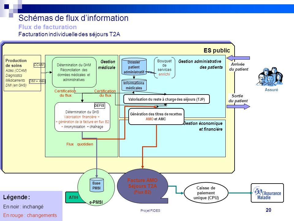 Schémas de flux d'information Flux de facturation Facturation individuelle des séjours T2A