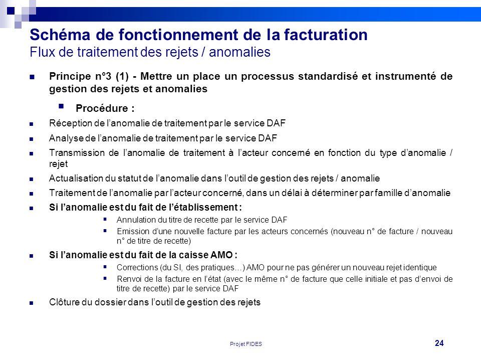 Schéma de fonctionnement de la facturation Flux de traitement des rejets / anomalies