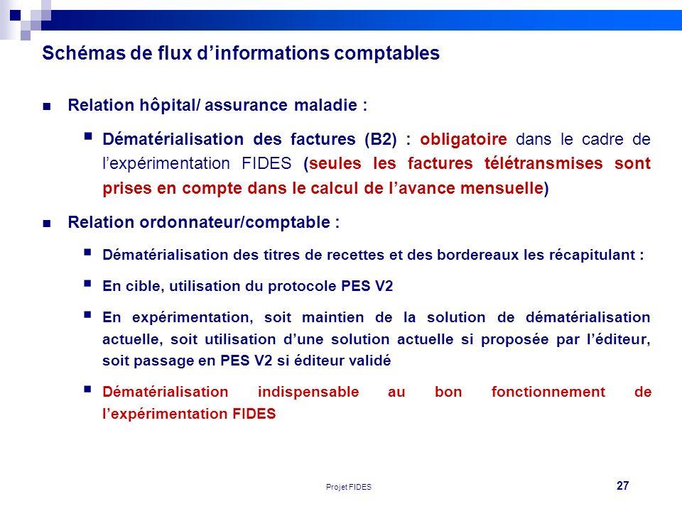 Schémas de flux d'informations comptables