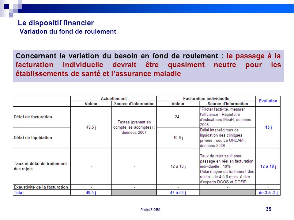 Le dispositif financier Variation du fond de roulement