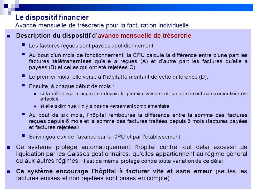 Le dispositif financier Avance mensuelle de trésorerie pour la facturation individuelle