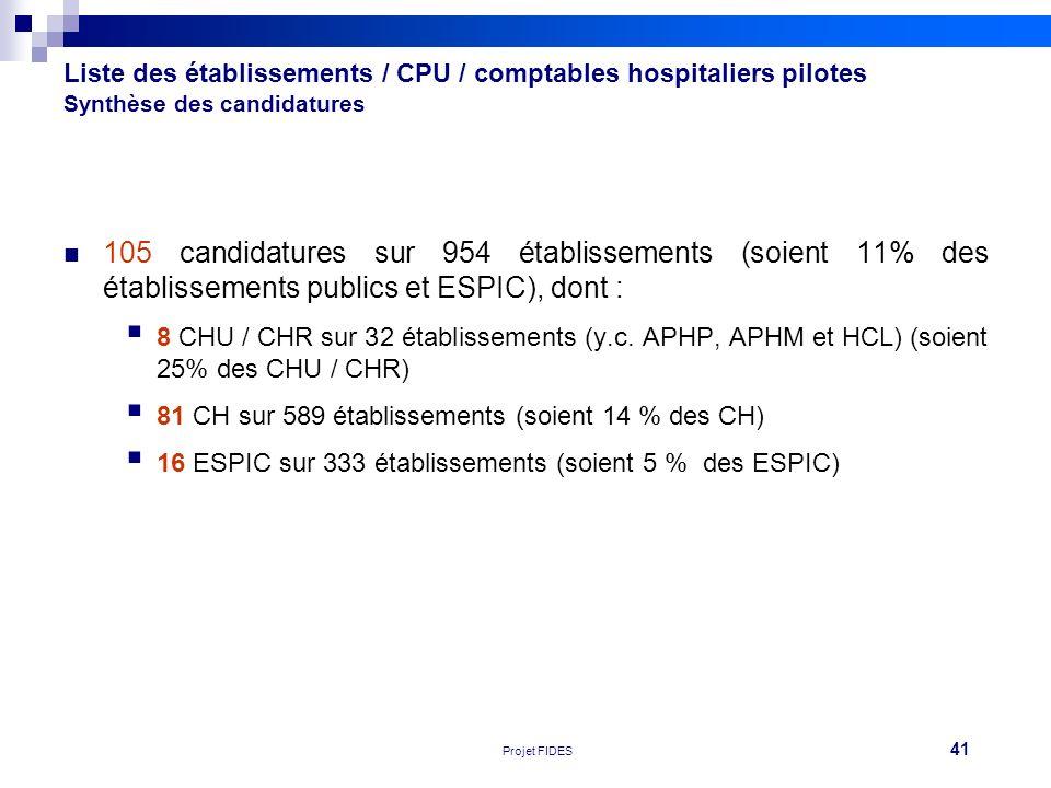 Liste des établissements / CPU / comptables hospitaliers pilotes Synthèse des candidatures