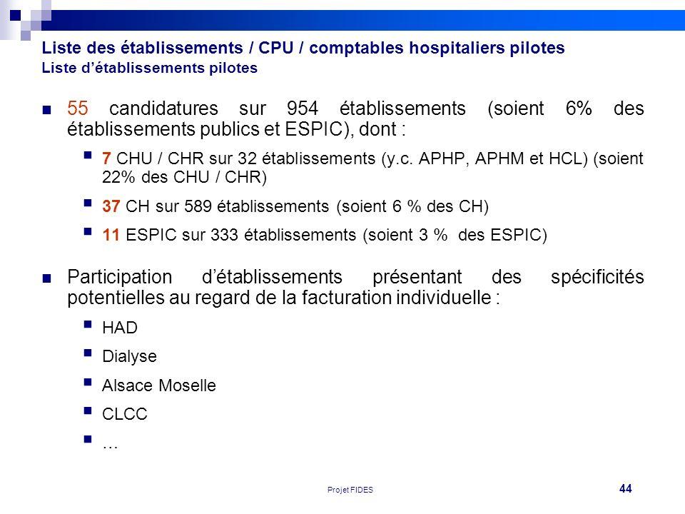 Liste des établissements / CPU / comptables hospitaliers pilotes Liste d'établissements pilotes