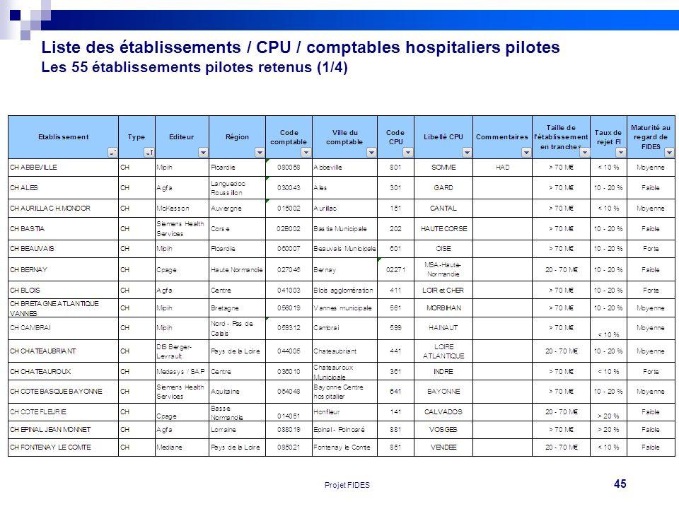 Liste des établissements / CPU / comptables hospitaliers pilotes Les 55 établissements pilotes retenus (1/4)