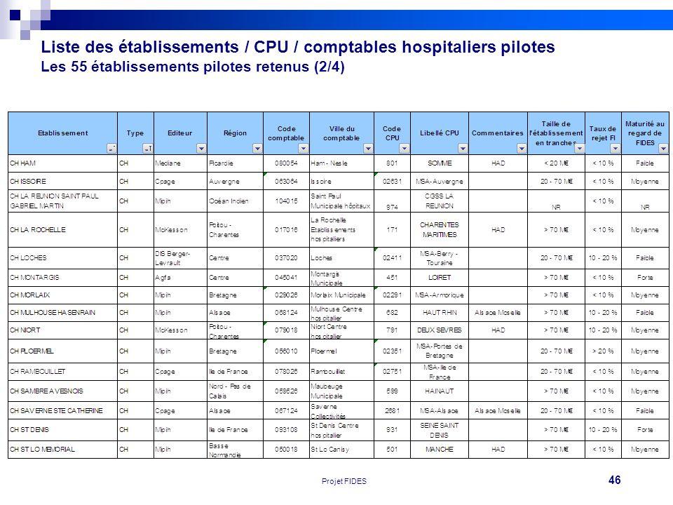 Liste des établissements / CPU / comptables hospitaliers pilotes Les 55 établissements pilotes retenus (2/4)