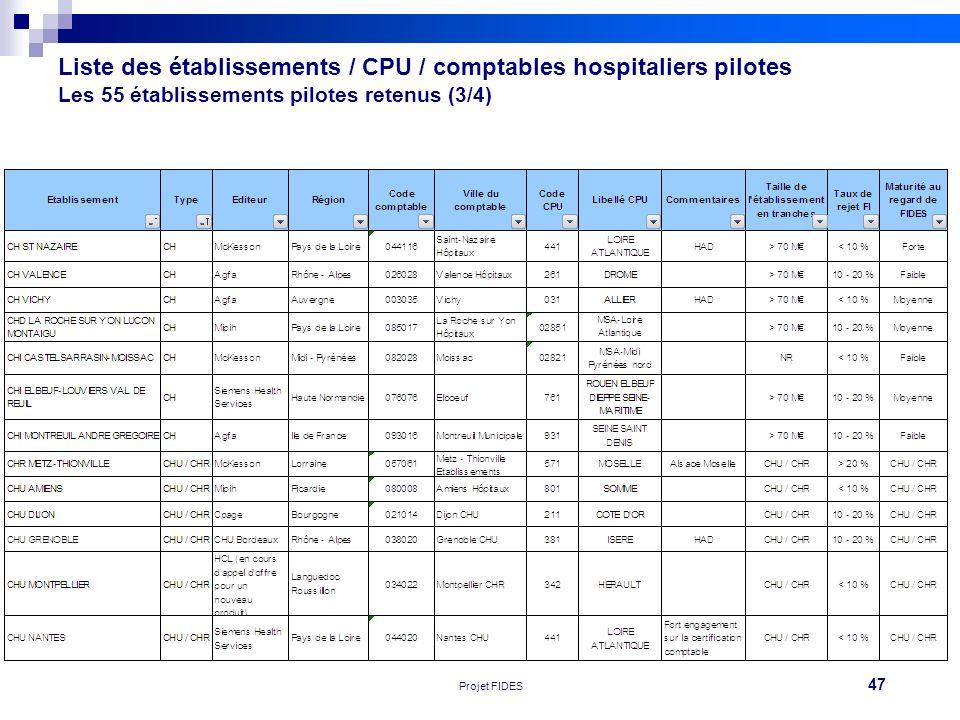 Liste des établissements / CPU / comptables hospitaliers pilotes Les 55 établissements pilotes retenus (3/4)