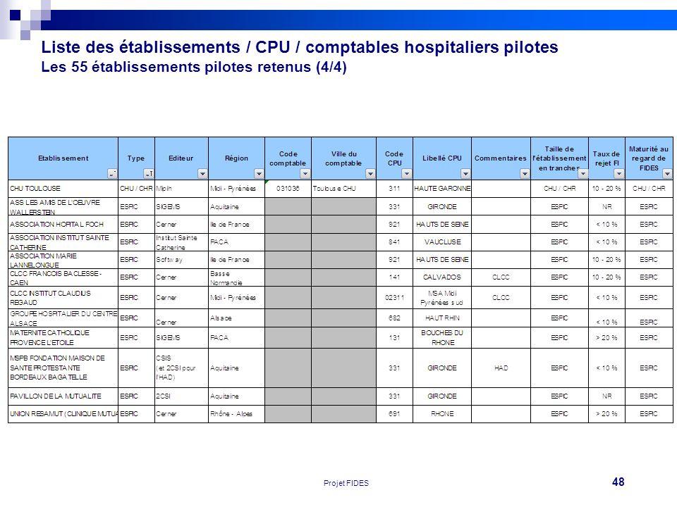 Liste des établissements / CPU / comptables hospitaliers pilotes Les 55 établissements pilotes retenus (4/4)