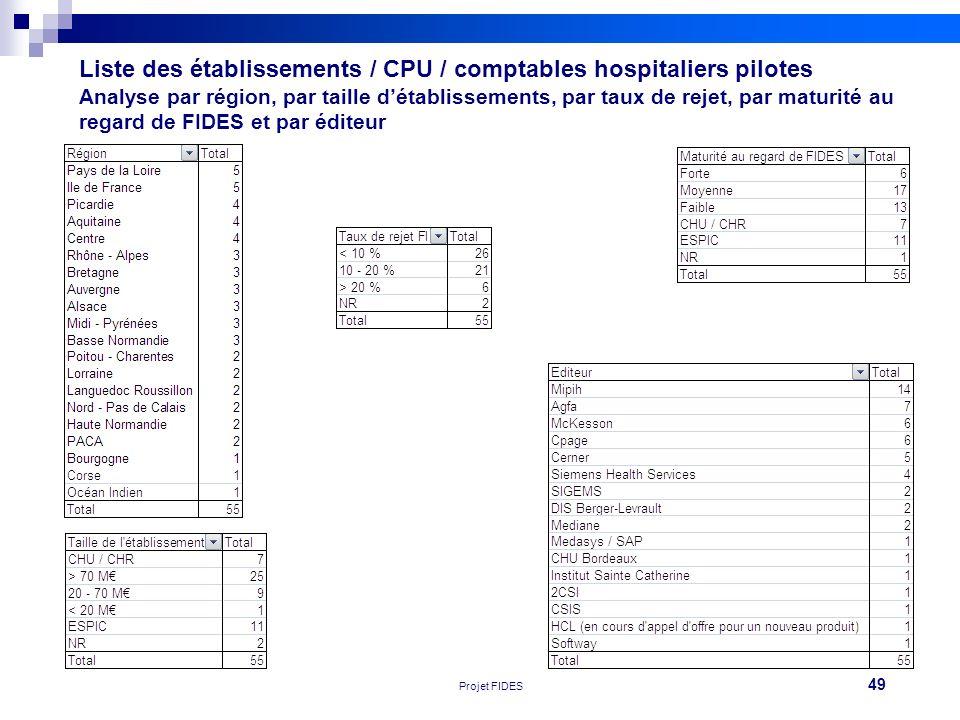 Liste des établissements / CPU / comptables hospitaliers pilotes Analyse par région, par taille d'établissements, par taux de rejet, par maturité au regard de FIDES et par éditeur