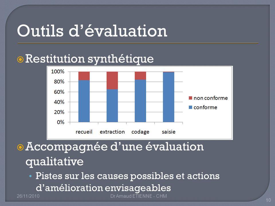 Outils d'évaluation Restitution synthétique
