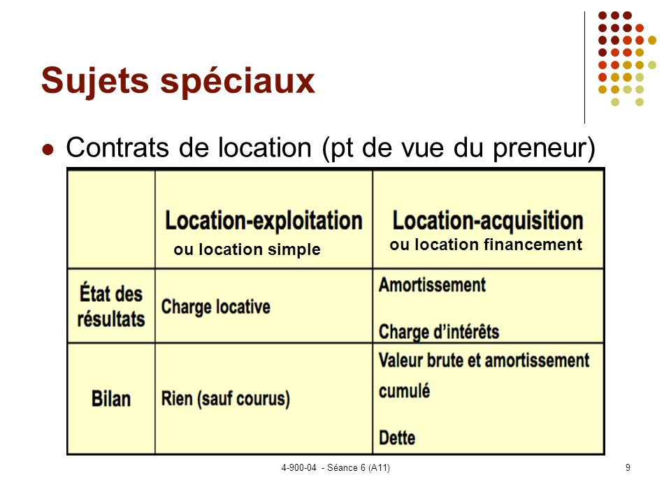 Sujets spéciaux Contrats de location (pt de vue du preneur)