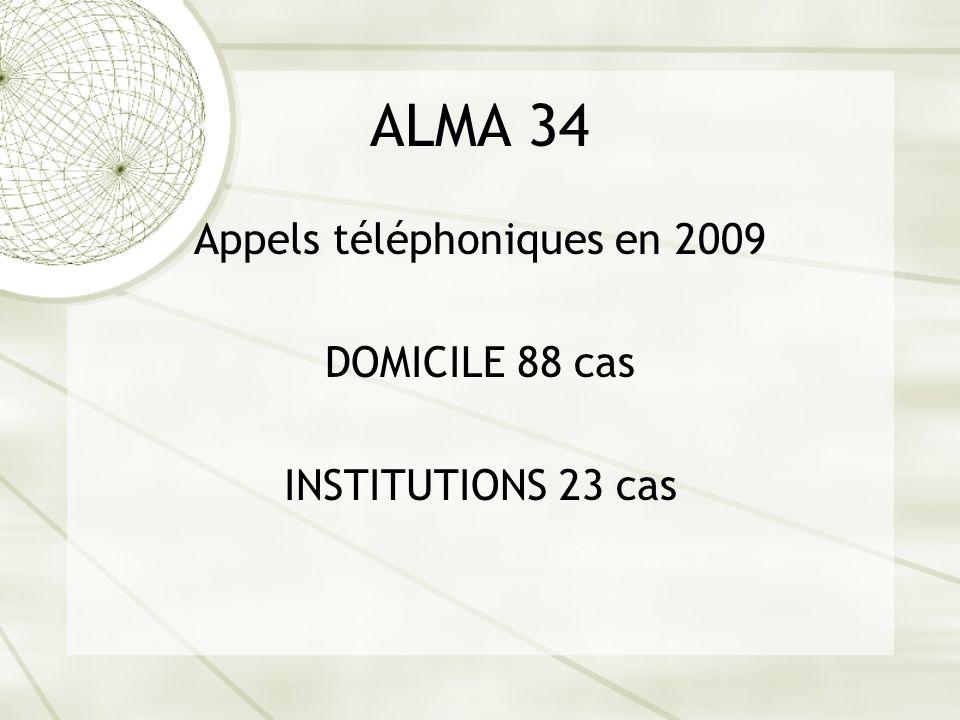 Appels téléphoniques en 2009