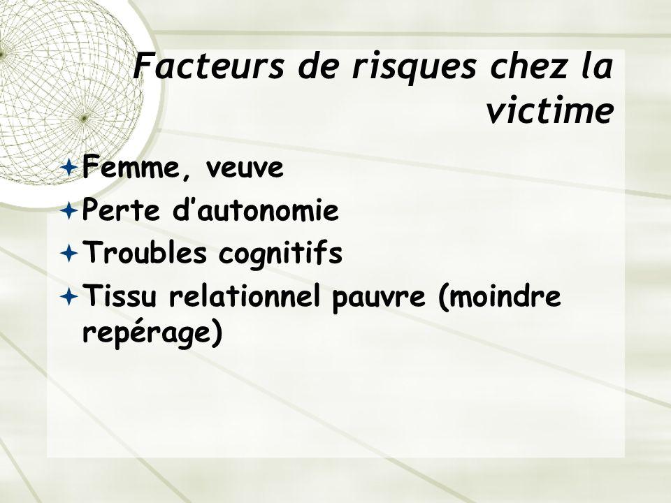 Facteurs de risques chez la victime