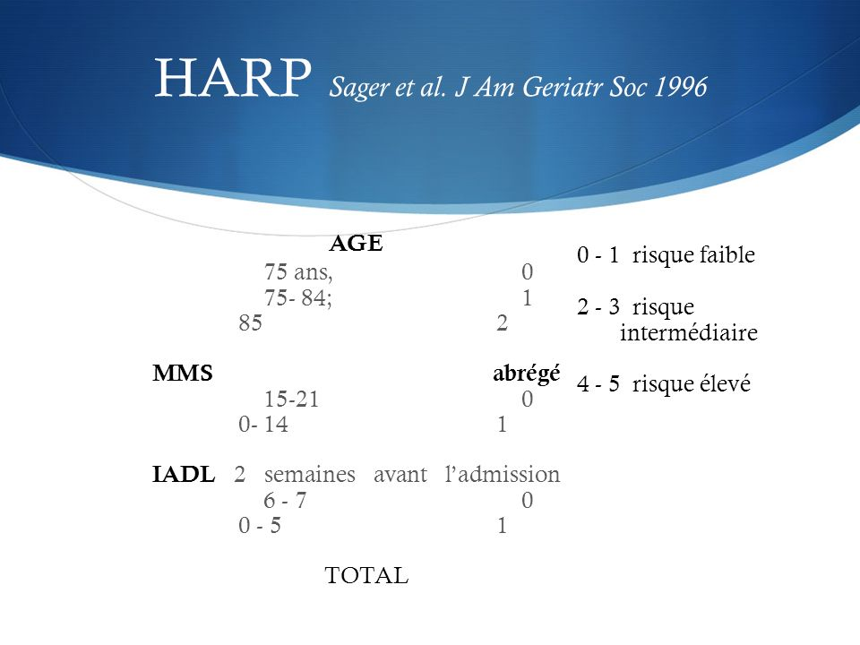 HARP Sager et al. J Am Geriatr Soc 1996