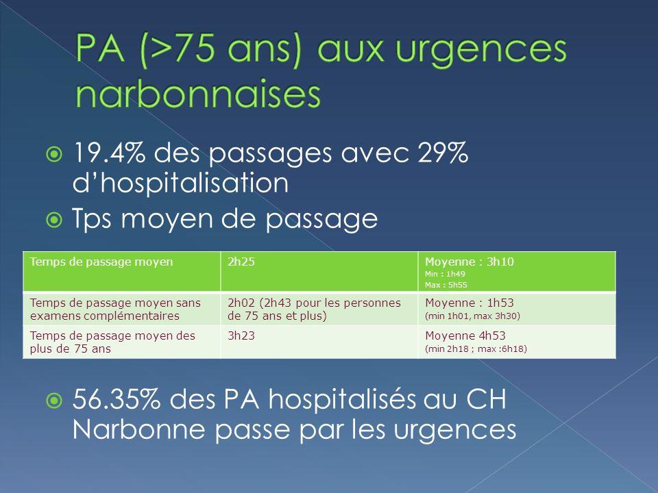PA (>75 ans) aux urgences narbonnaises