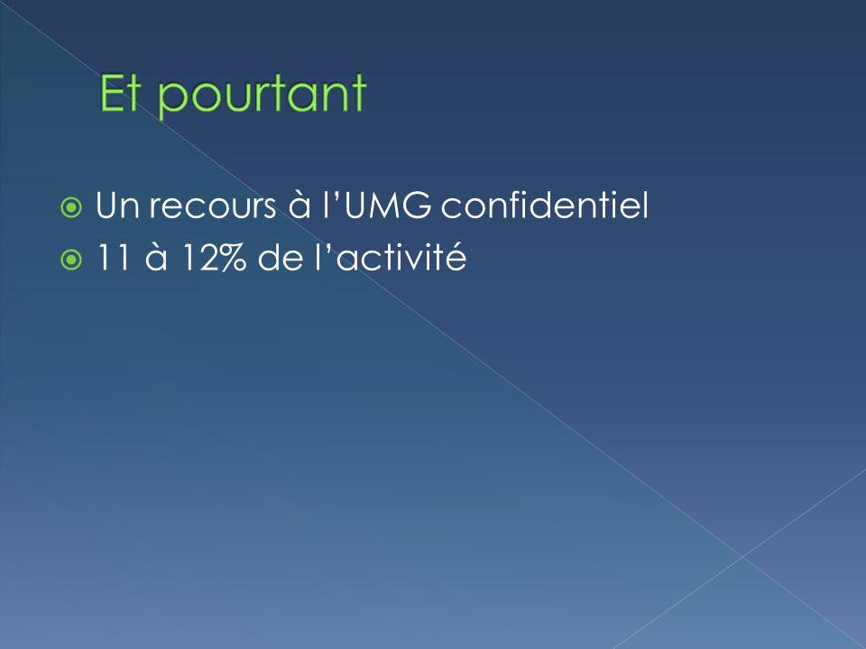 Et pourtant Un recours à l'UMG confidentiel 11 à 12% de l'activité
