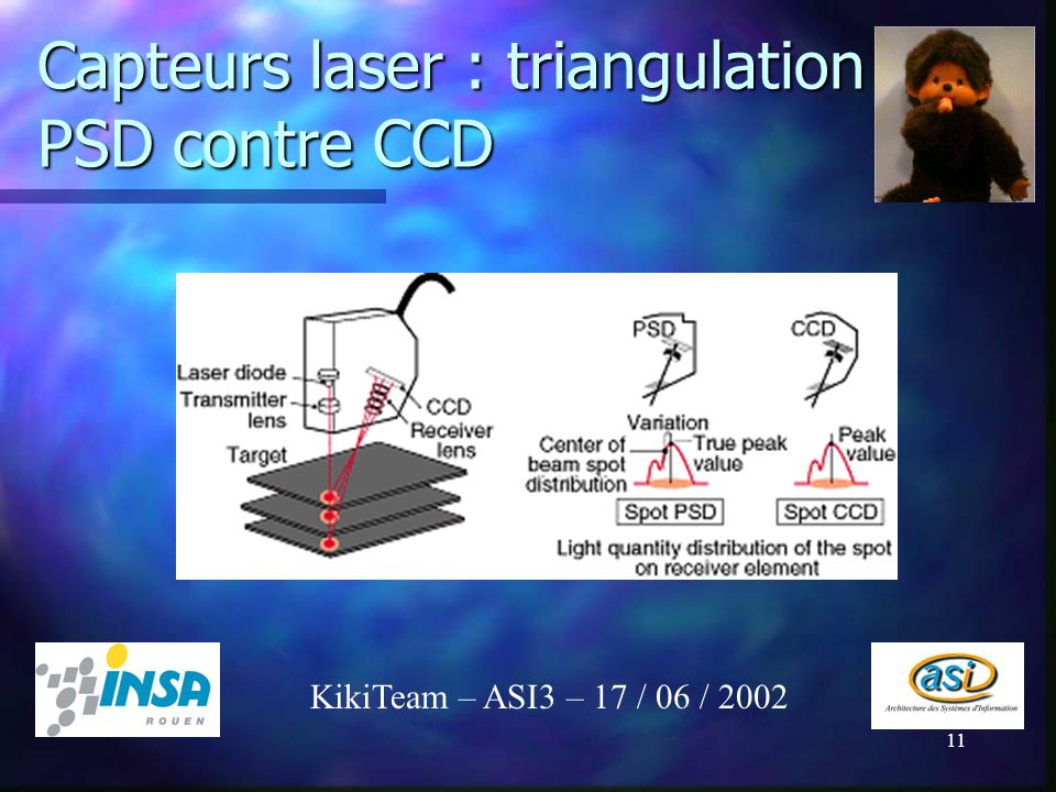Capteurs laser : triangulation PSD contre CCD