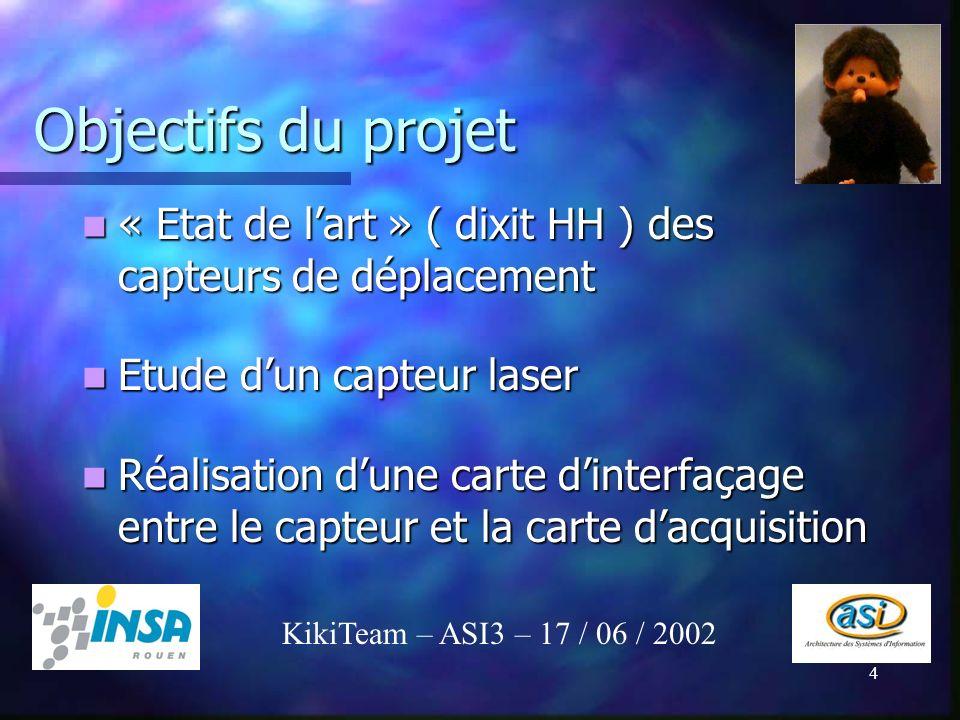 Objectifs du projet « Etat de l'art » ( dixit HH ) des capteurs de déplacement. Etude d'un capteur laser.