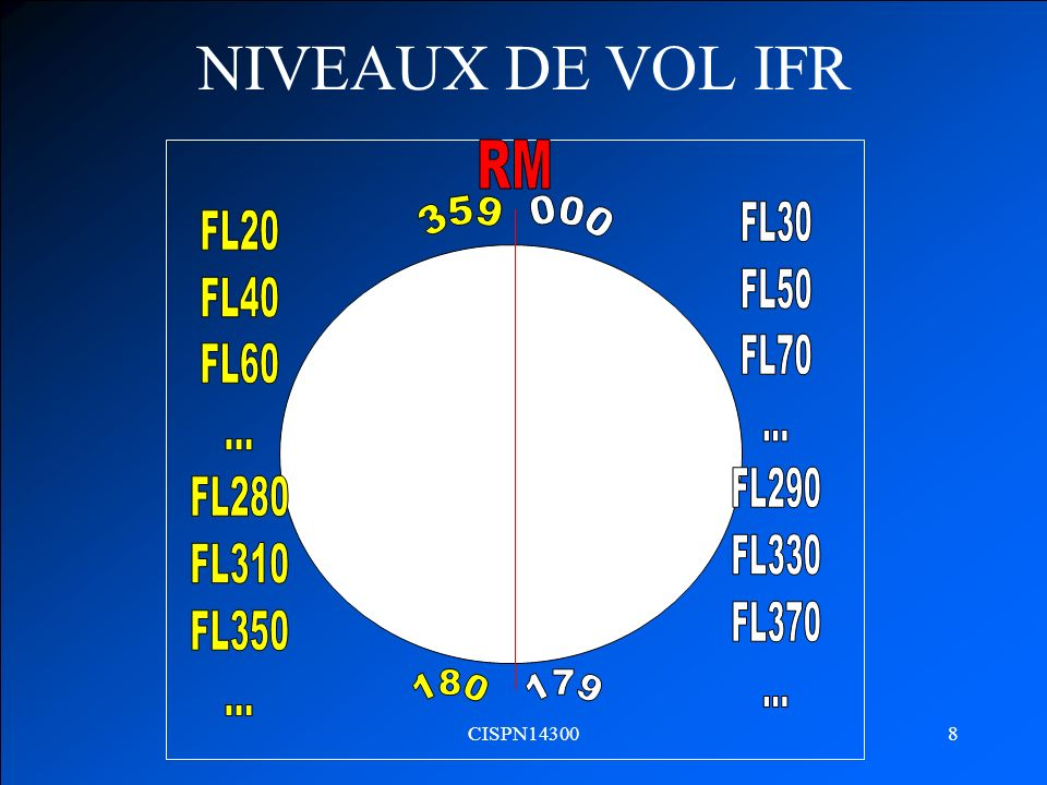 NIVEAUX DE VOL IFR 000 359 FL30 FL50 FL70 ... FL290 FL330 FL370 FL20