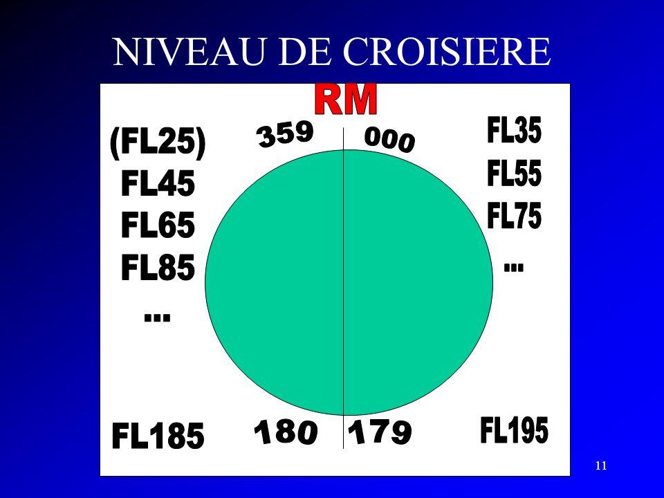 NIVEAU DE CROISIERE FL35 FL55 FL75 ... FL195 (FL25) FL45 FL65 FL85 ...