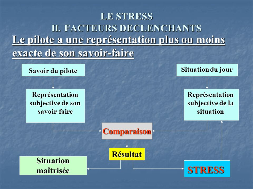 LE STRESS II. FACTEURS DECLENCHANTS