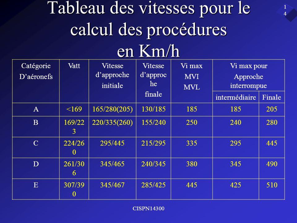 Tableau des vitesses pour le calcul des procédures en Km/h