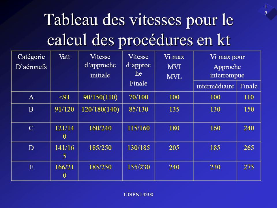 Tableau des vitesses pour le calcul des procédures en kt