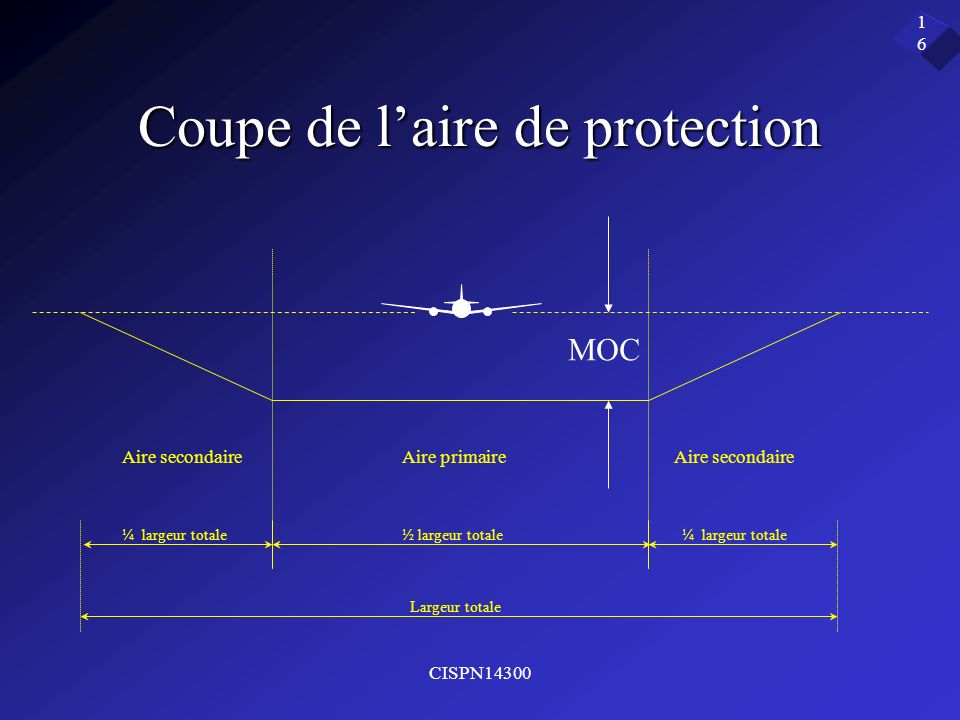 Coupe de l'aire de protection