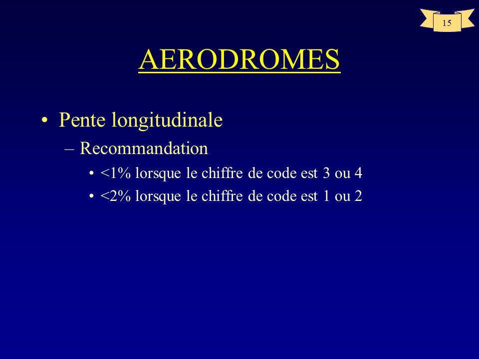AERODROMES Pente longitudinale Recommandation