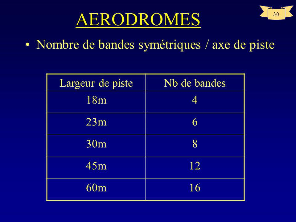 AERODROMES Nombre de bandes symétriques / axe de piste