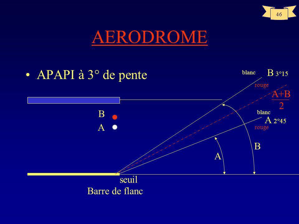 AERODROME APAPI à 3° de pente B 3°15 A+B 2 B A 2°45 A B A seuil