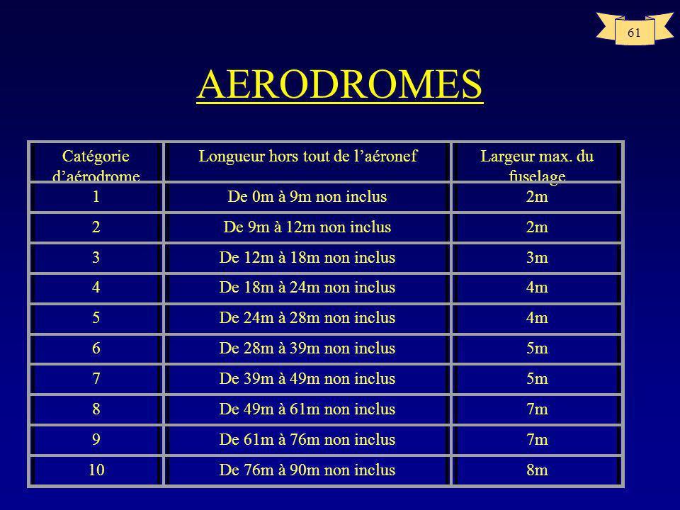 AERODROMES Catégorie d'aérodrome Longueur hors tout de l'aéronef